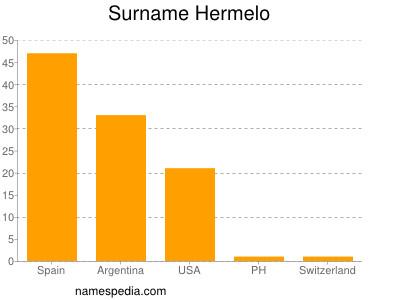 Surname Hermelo