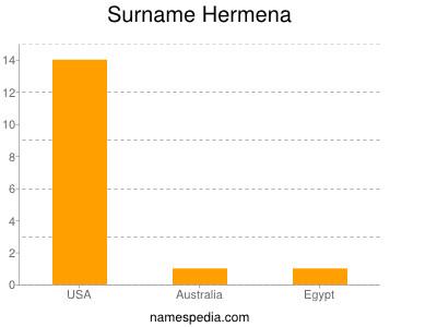 Surname Hermena