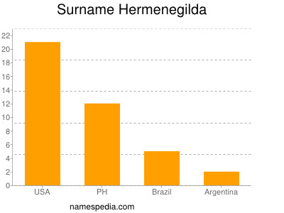 Surname Hermenegilda