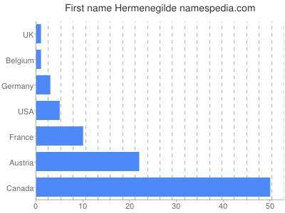 Given name Hermenegilde