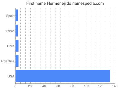 Given name Hermenejildo