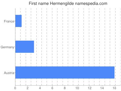 Given name Hermengilde