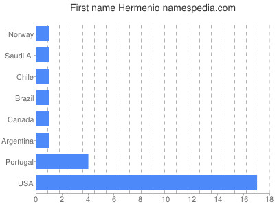 Given name Hermenio