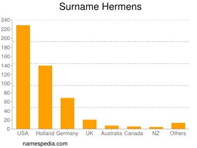 Surname Hermens