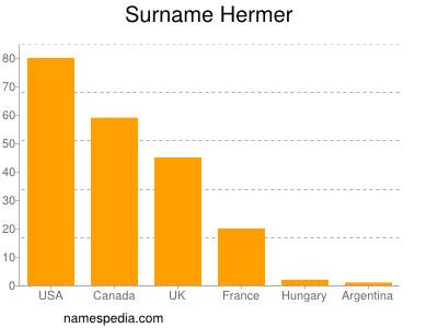 Surname Hermer
