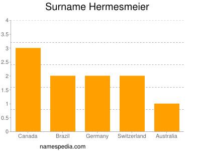 Surname Hermesmeier
