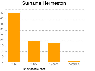 Surname Hermeston