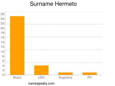 Surname Hermeto