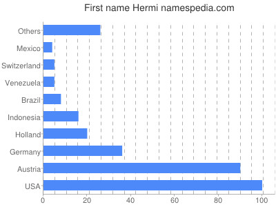 Given name Hermi