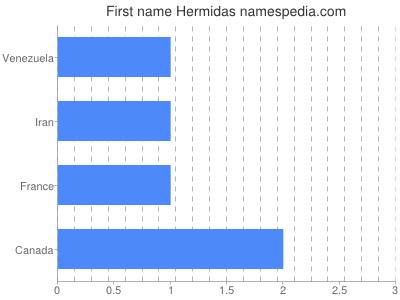 Given name Hermidas