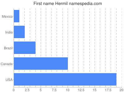 Given name Hermil