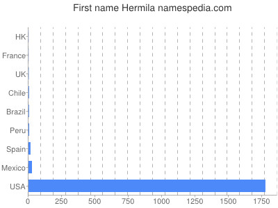 Given name Hermila