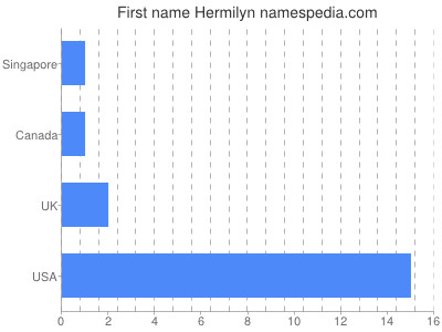 Given name Hermilyn