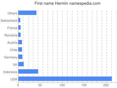 Given name Hermin