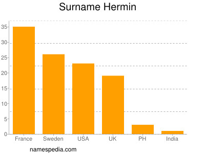Surname Hermin