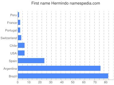 Given name Hermindo