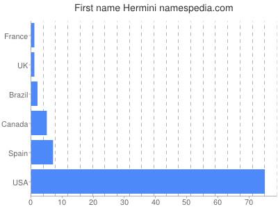 Given name Hermini
