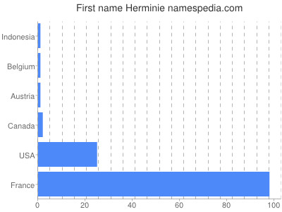 Given name Herminie