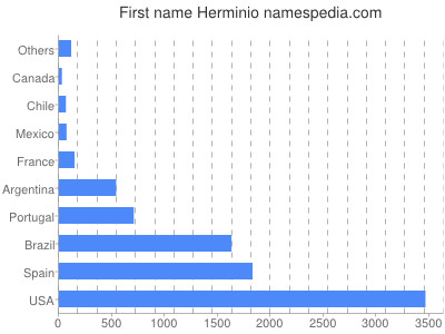 Given name Herminio