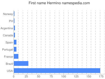 Given name Hermino