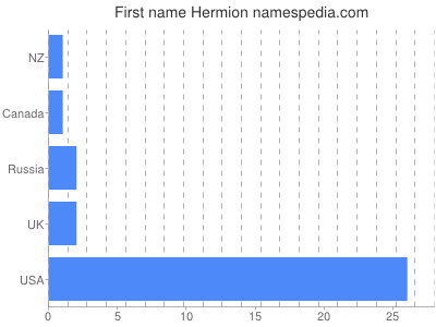 Given name Hermion
