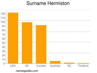 Surname Hermiston