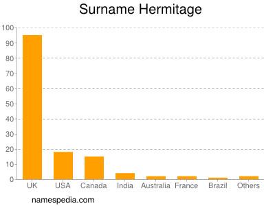 Surname Hermitage