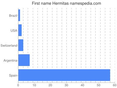 Given name Hermitas