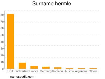 Surname Hermle