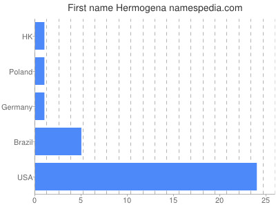 Given name Hermogena