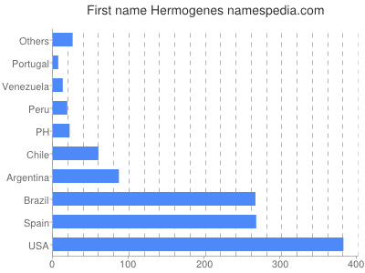 Given name Hermogenes