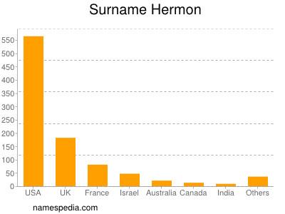 Familiennamen Hermon