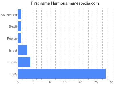 Given name Hermona