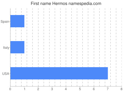 Given name Hermos
