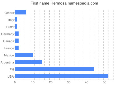 Given name Hermosa
