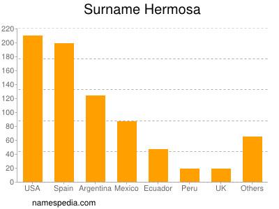 Surname Hermosa