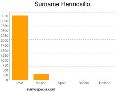 Surname Hermosillo