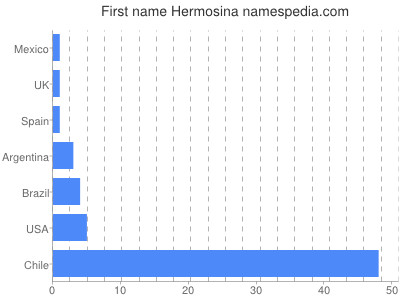 Given name Hermosina