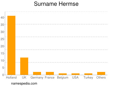 Surname Hermse