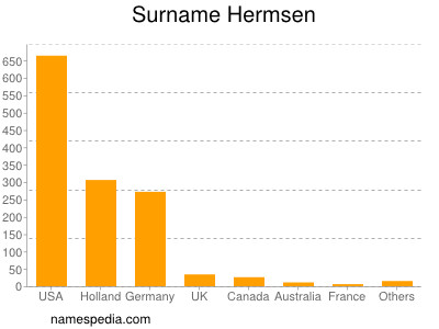 Surname Hermsen
