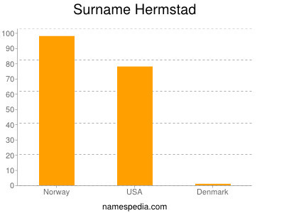 Surname Hermstad