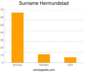 Surname Hermundstad
