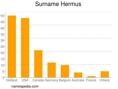 Surname Hermus