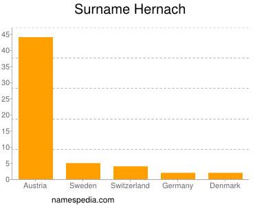 Surname Hernach