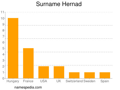 Surname Hernad