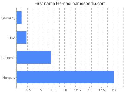 Given name Hernadi