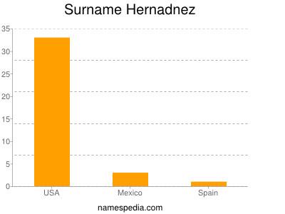 Surname Hernadnez