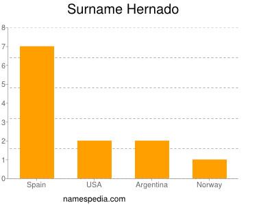 Surname Hernado