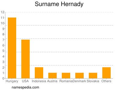 Surname Hernady