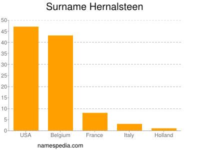 Surname Hernalsteen